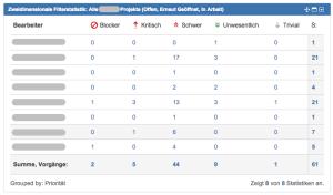 "JIRA Dashboard Widget ""Zweidimensionale Filterstatistik"""