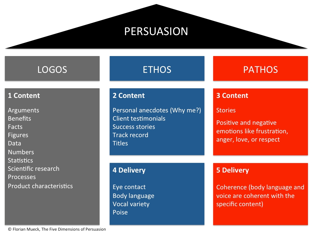 The Five Dimensions Of Persuasion | FLORIAN MUECK