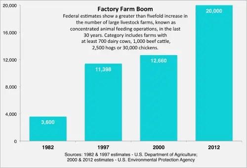 Factory Farm Boom