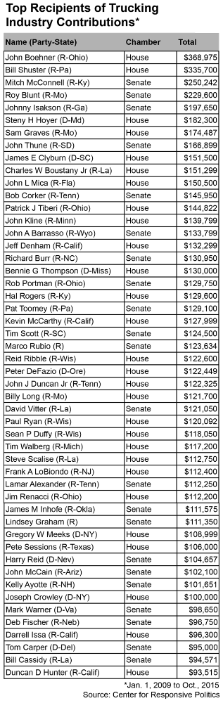 top-recipients1