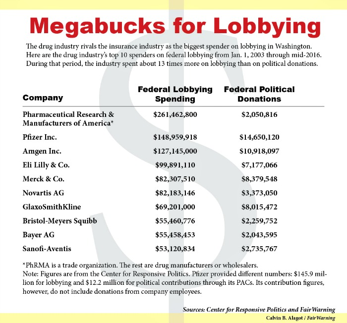 The pharmaceutical lobby and the rising cost of Medicare drugs