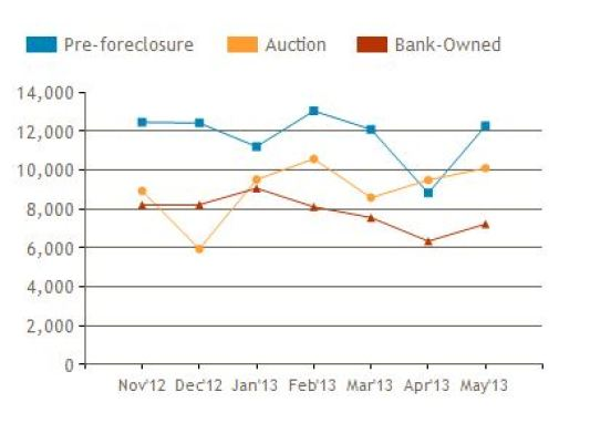 Foreclosure Market South Florida 2013