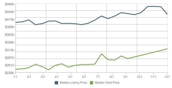 Homes For Sale In Lauderdale By The Sea Week 49 November 24-30-2013