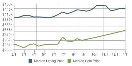 Home Sales Lauderdale By The Sea FL Week 2 -2014
