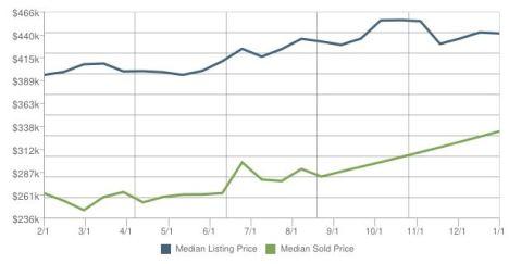 Home Sales Lauderdale Sea FL Week 3-2014