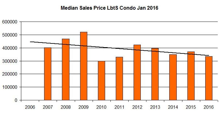 Lauderdale by the Sea Condo Market January 2016
