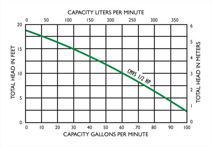Myers CMV5A-11, 1/2 HP, 115, 12 Volt Sewage Pump
