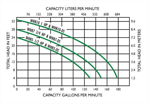 Myers WHR5-11C, 1/2 HP, 115 Volt, Solids Handling Sewage