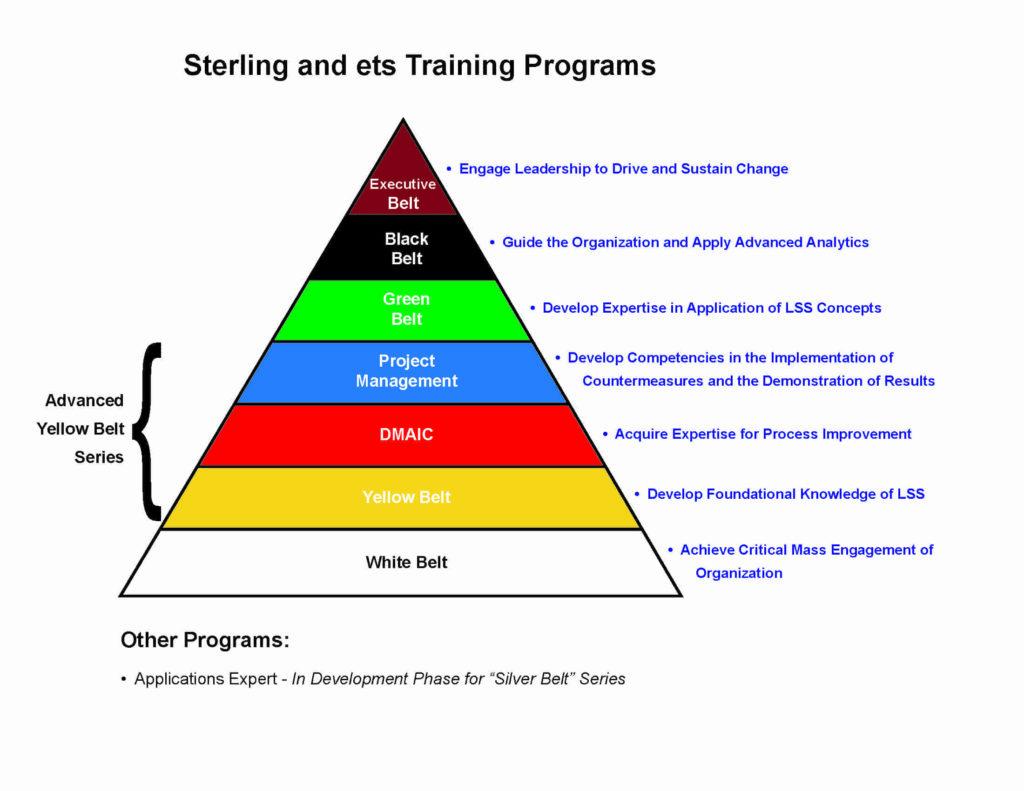 Six Sigma Process Management Series
