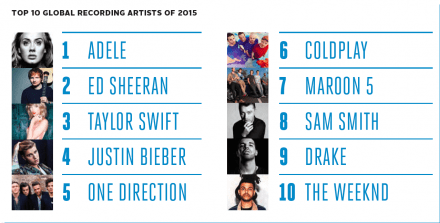 10-artists-2015