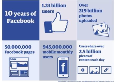 Facebook Infografic 10 ani