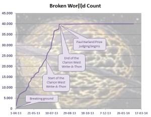 Broken Wor(l)d Count