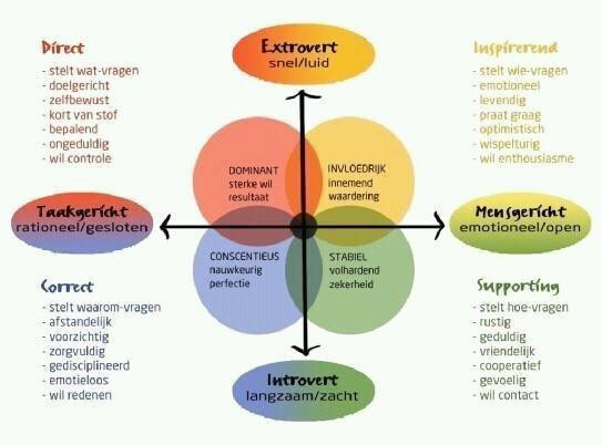 kleuren-communicatiestijlen