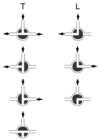 What is T or L shaped 3 way valves?