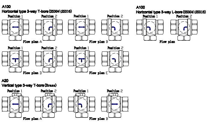 2 way vs 3 valve position remote 2018 what is t or l shaped valves tofine tha20t and tha100t available in below flow direction