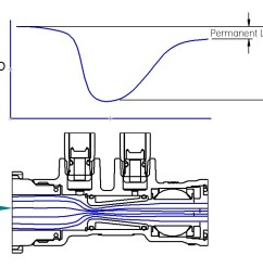 venturi balancing valves s www imiflowdesign com venturi valve diagram [ 1204 x 762 Pixel ]