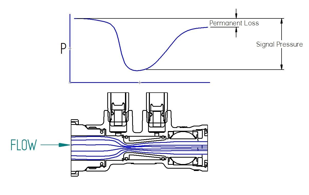 hight resolution of venturi balancing valves s www imiflowdesign com venturi valve diagram