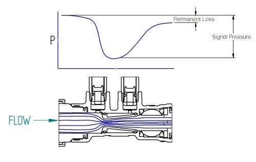 small resolution of venturi balancing valves s www imiflowdesign com venturi valve diagram