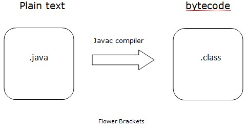 Learn Java Overview