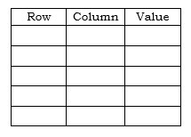 Three column representation