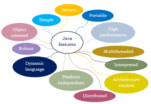major features of java
