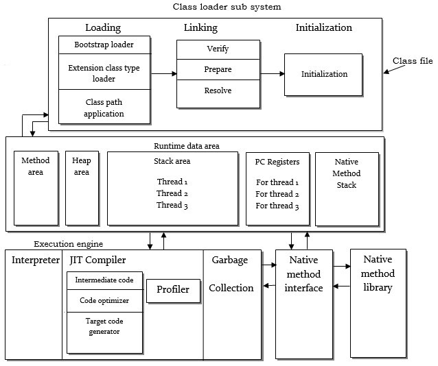 Preface to java virtual machine and architecture