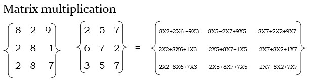 matrix multiplication in java using function