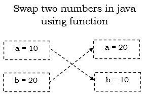 java program to swap two numbers using function