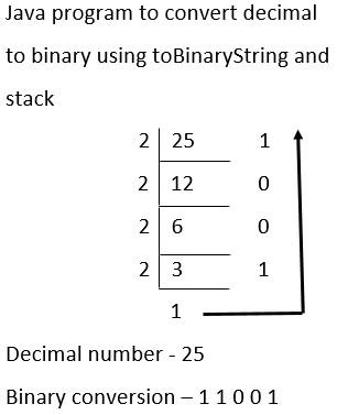 java program to convert decimal to binary using toBinaryString and stack