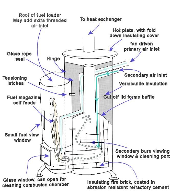How Do Wood Pellet Stoves Work