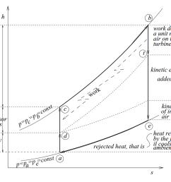 turbojet h s diagram [ 1160 x 779 Pixel ]