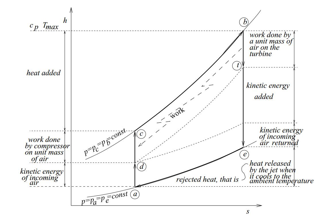 hight resolution of turbojet h s diagram