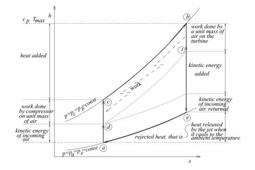 small resolution of turbojet h s diagram