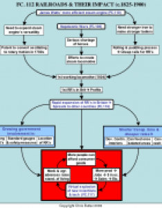 Flowchart fc in the hyperflow of history covered multimedia lecture also railroads and their impact  flow rh flowofhistory
