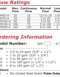 Hot water meter flow range chart also meters by flows rh