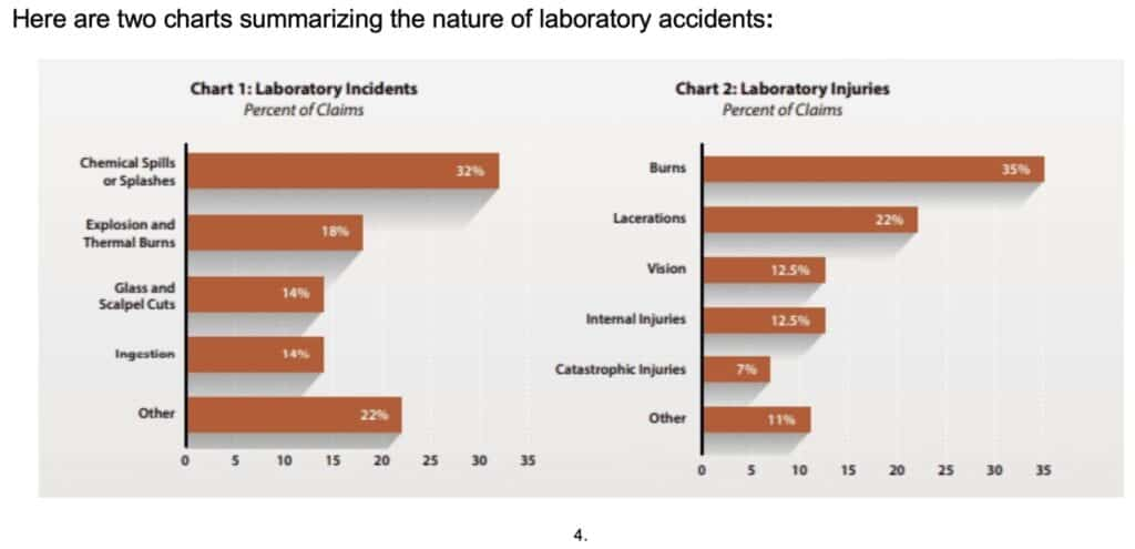 hight resolution of chart 1 shows the types of lab accident incidents reported and the frequency of their occurrence explosions and thermal burns were the second most frequent