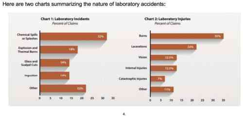 small resolution of chart 1 shows the types of lab accident incidents reported and the frequency of their occurrence explosions and thermal burns were the second most frequent
