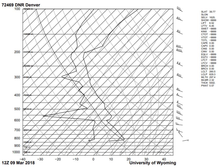 clouds first  u2013 flow visualization