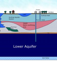 florida aquifer percolation  [ 1397 x 888 Pixel ]