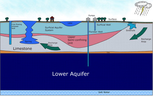 small resolution of florida aquifer percolation