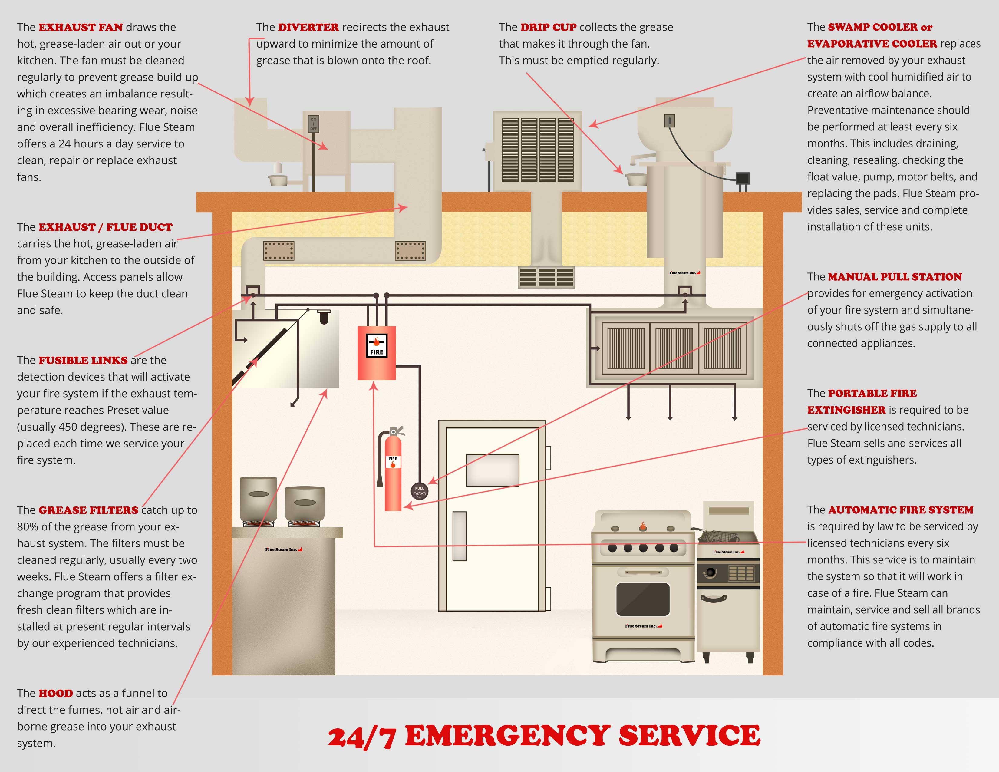 kitchen ventilation system surplus cabinets swamp cooler service flue steam