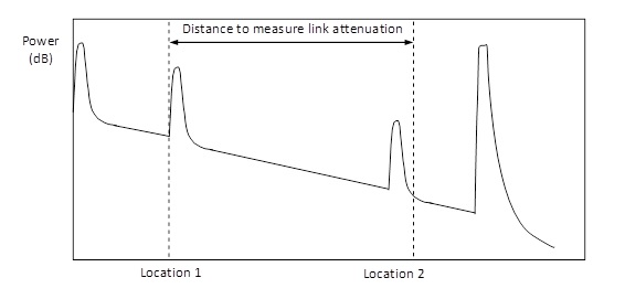 On cursor placement when making an OTDR measurement