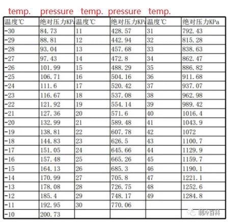 Refrigerant R134a Temperature And Pressure Comparison