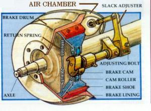 Article: The Brake System – Adjusting the Brakes – Flxible Owners International