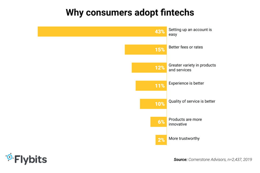 Why consumers adopt fintechs - chart