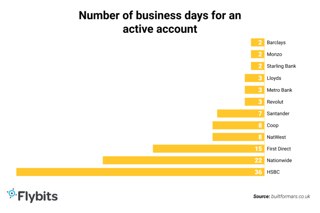 Number of business days for an active account - graph