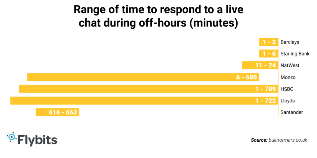 Range of time to respond to a live chat during off-hours (minutes) - graph
