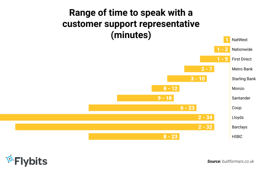 Range of time to speak with a customer support representative - graph