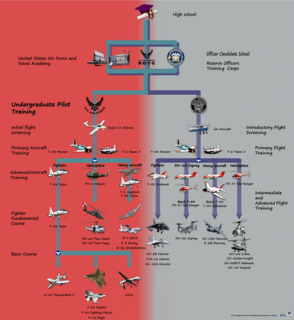 medium resolution of how to become a fighter pilot in the usa