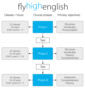 Course phases outline